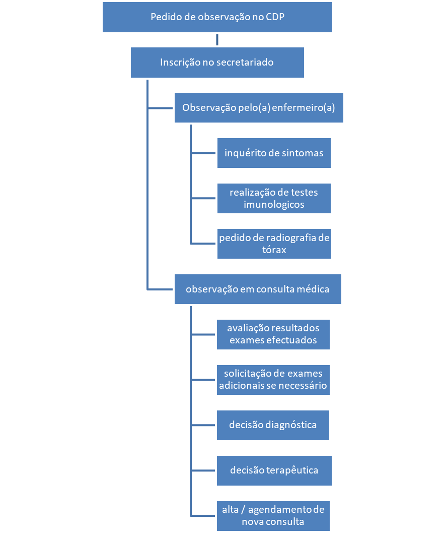 Fluxograma de acesso