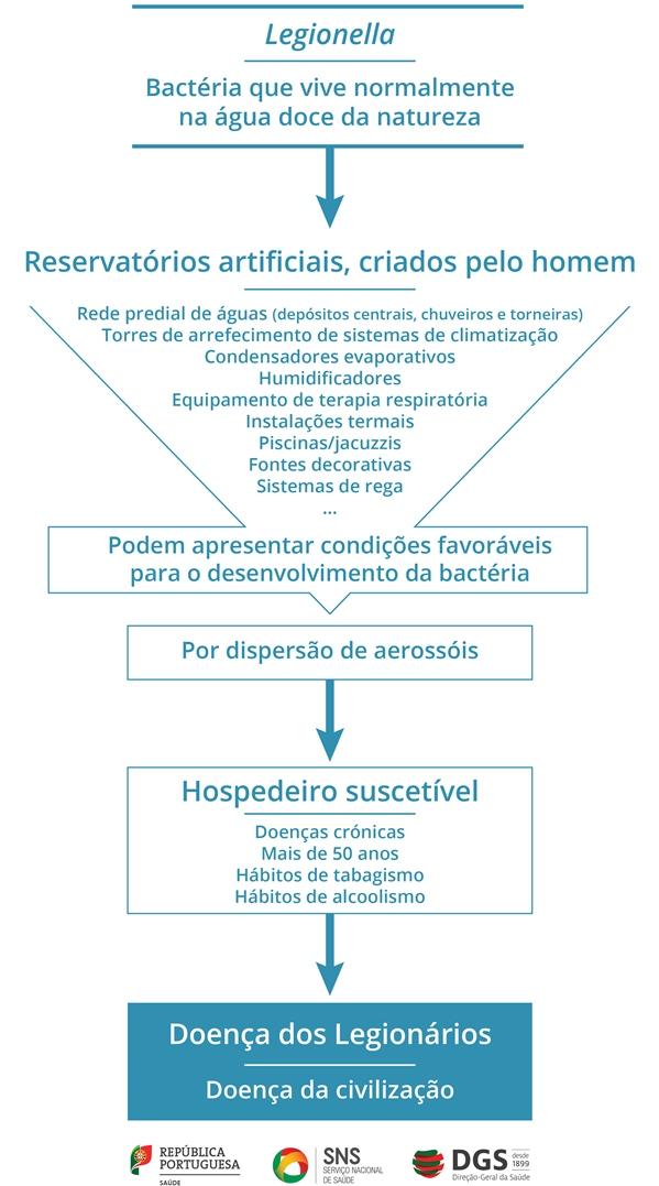 Epidemiologia da Doença dos Legionários