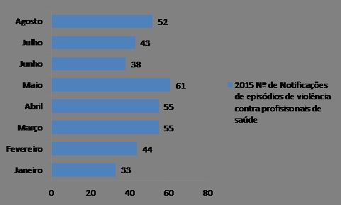 Notificações de Violência 2007-2015