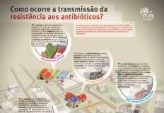 Campanha para o uso responsável dos antibióticos