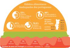 Estado Alimentar e Nutricional da População Portuguesa