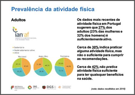 Prevalência Atividade Fisica em Portugal