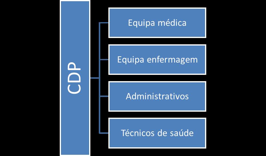 CDP – equipa de saúde