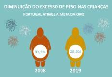 Tendência de diminuição do excesso de peso e obesidade nas crianças